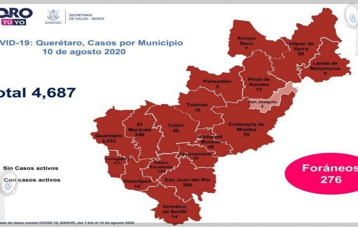 Querétaro con cuatro mil 687 casos de COVID-19 y 586 defunciones