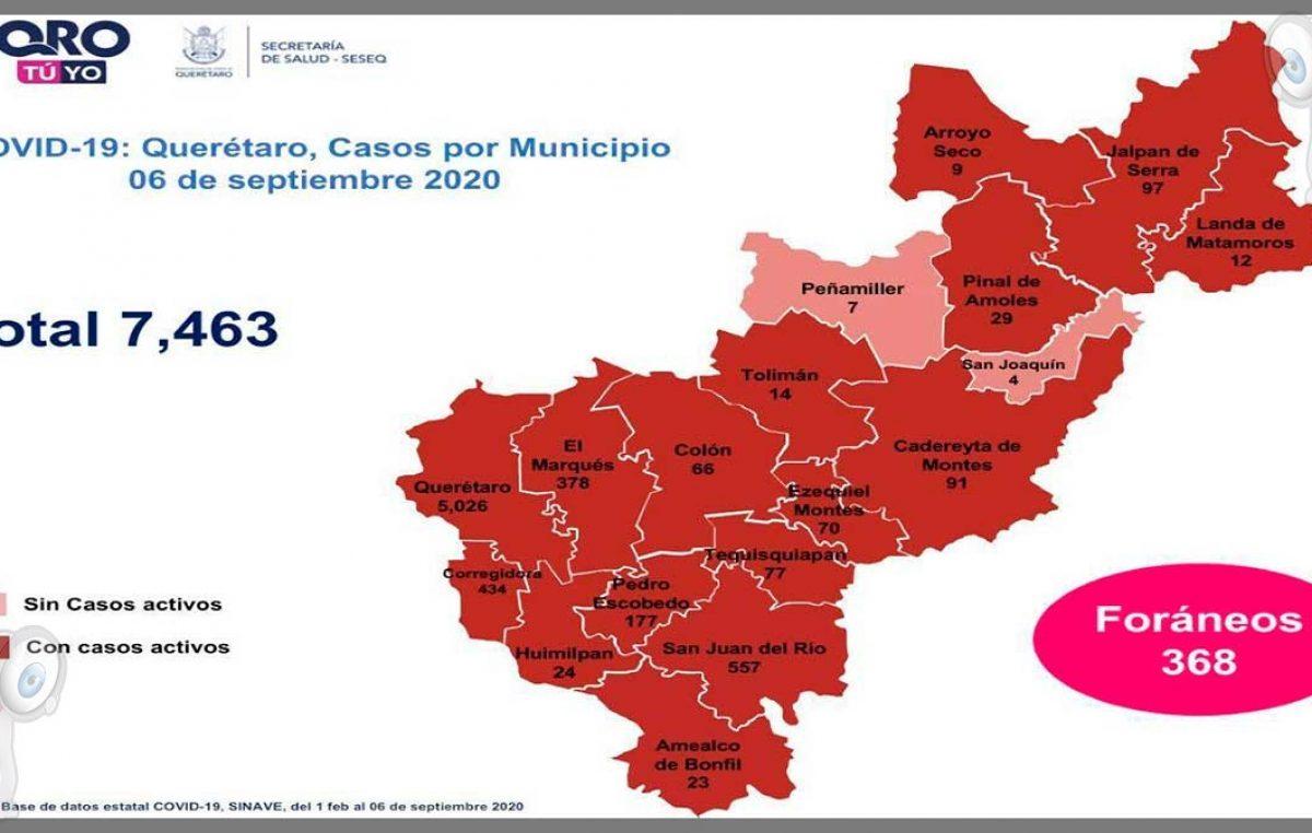 Querétaro con siete mil 463 casos de COVID-19 y 848 defunciones