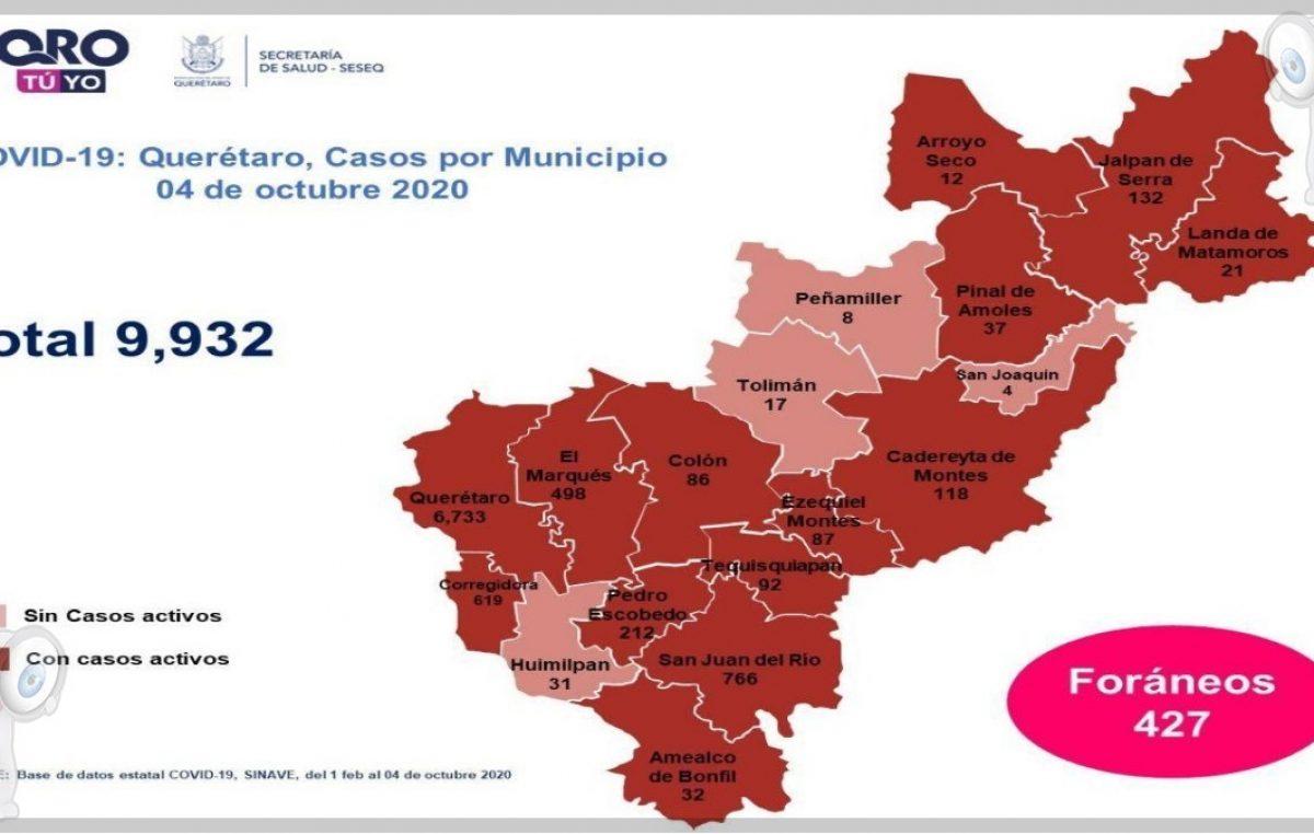 Querétaro con nueve mil 932 casos de COVID-19 y mil 86 muertes