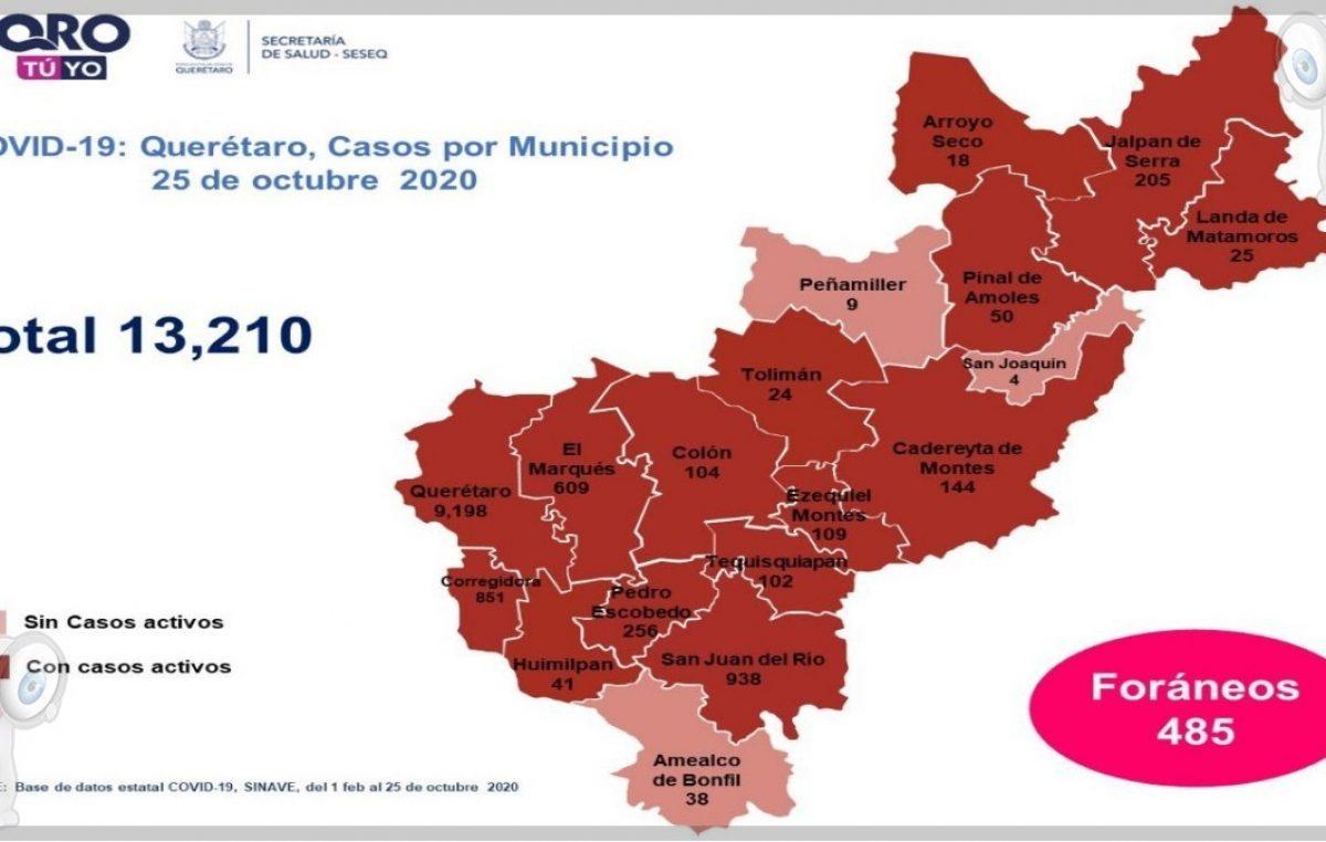 Querétaro con trece mil 210 casos de COVID-19 y mil 258 muertes