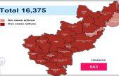 Querétaro con 16 mil 375 casos de COVID-19 y mil 390 defunciones