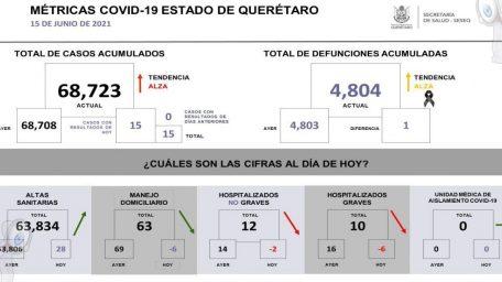 Querétaro suma 68 mil 723 casos de COVID-19 y cuatro mil 804 defunciones