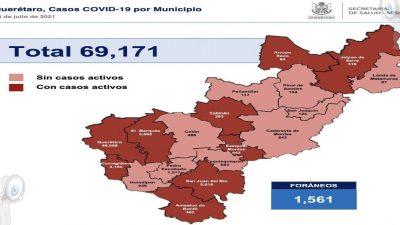 En Querétaro suman 69 mil 171 casos de COVID-19