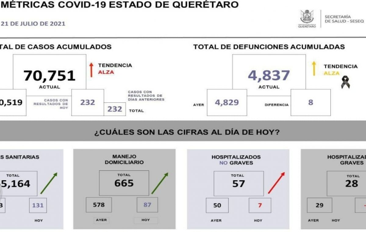 En Querétaro suman 70 mil 751 casos de COVID-19