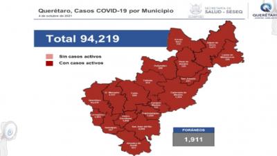 Querétaro con 94 mil 219 casos de COVID-19 y 5 mil 724 defunciones